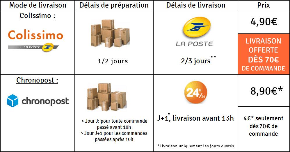 Frais de port France